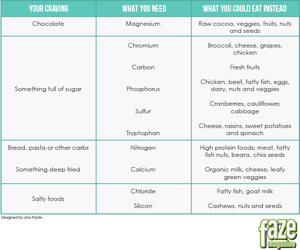 CravingsFoodChart2