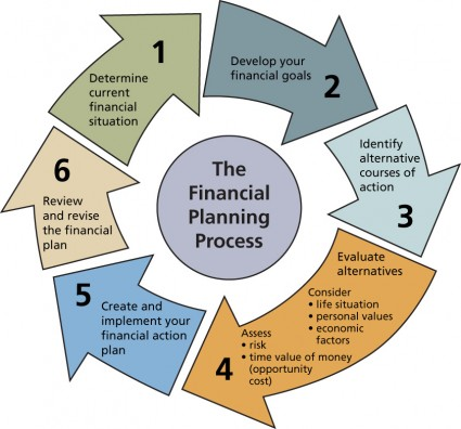 Financial-Planning-001-e1340025727887