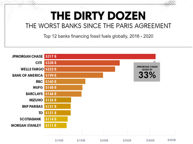 worst banks - financing fossil fuels